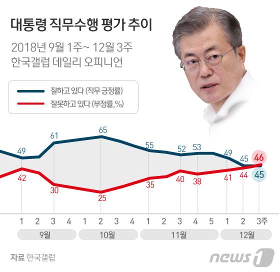 문재인 정부 국정지지도 추이.jpg